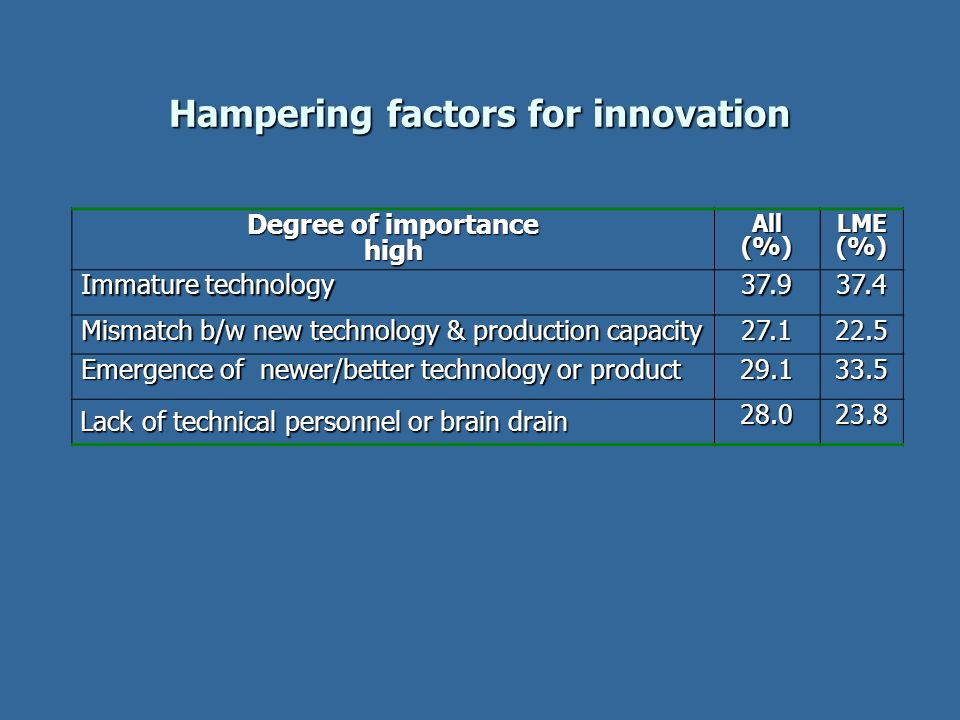 Hampering factors for innovation Degree of importance highAll(%)LME(%) Immature technology 37.937.4 Mismatch b/w new technology & production capacity