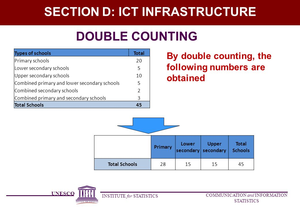 UNESCO INSTITUTE for STATISTICS COMMUNICATION and INFORMATION STATISTICS SECTION D: ICT INFRASTRUCTURE By double counting, the following numbers are obtained DOUBLE COUNTING Types of schoolsTotal Primary schools20 Lower secondary schools5 Upper secondary schools10 Combined primary and lower secondary schools5 Combined secondary schools2 Combined primary and secondary schools3 Total Schools45 Primary Lower secondary Upper secondary Total Schools 2815 45