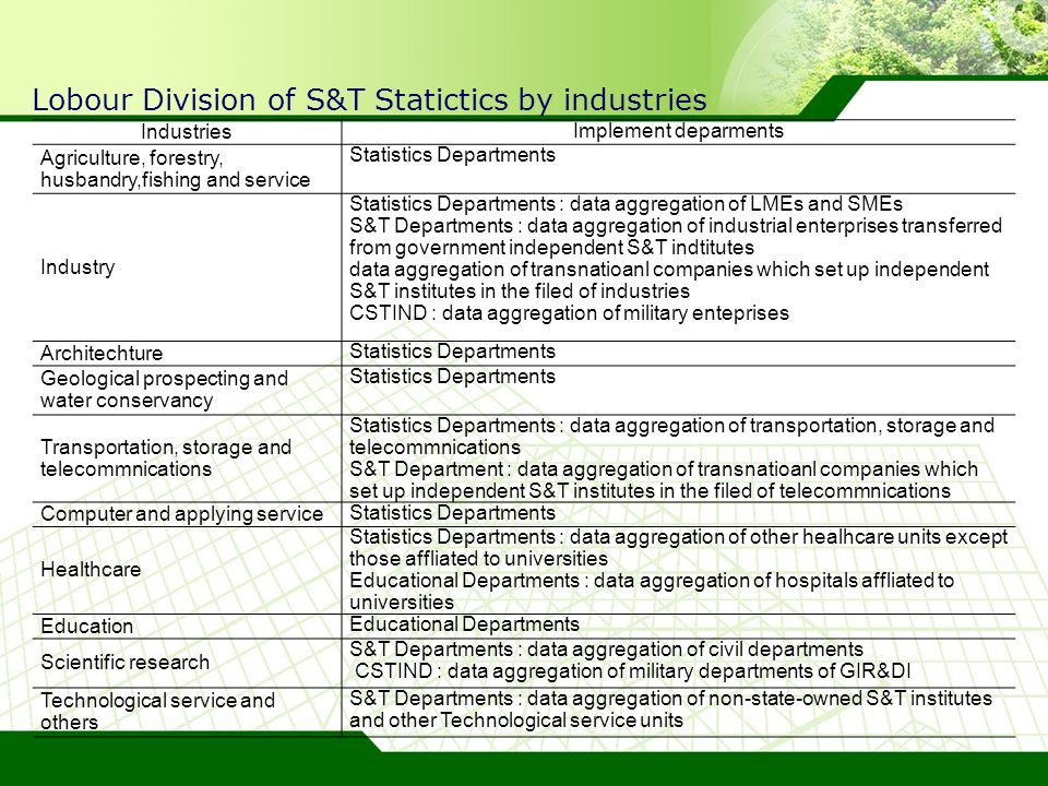 Lobour Division of S&T Statictics by industries Industries Implement deparments Agriculture, forestry, husbandry,fishing and service Statistics Departments Industry Statistics Departments : data aggregation of LMEs and SMEs S&T Departments : data aggregation of industrial enterprises transferred from government independent S&T indtitutes data aggregation of transnatioanl companies which set up independent S&T institutes in the filed of industries CSTIND : data aggregation of military enteprises Architechture Statistics Departments Geological prospecting and water conservancy Statistics Departments Transportation, storage and telecommnications Statistics Departments : data aggregation of transportation, storage and telecommnications S&T Department : data aggregation of transnatioanl companies which set up independent S&T institutes in the filed of telecommnications Computer and applying service Statistics Departments Healthcare Statistics Departments : data aggregation of other healhcare units except those affliated to universities Educational Departments : data aggregation of hospitals affliated to universities Education Educational Departments Scientific research S&T Departments : data aggregation of civil departments CSTIND : data aggregation of military departments of GIR&DI Technological service and others S&T Departments : data aggregation of non-state-owned S&T institutes and other Technological service units
