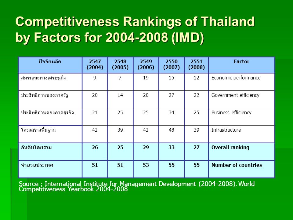 Competitiveness Rankings of Thailand by Factors for 2004-2008 (IMD) 2547 (2004) 2548 (2005) 2549 (2006) 2550 (2007) 2551 (2008) Factor 97191512Economi