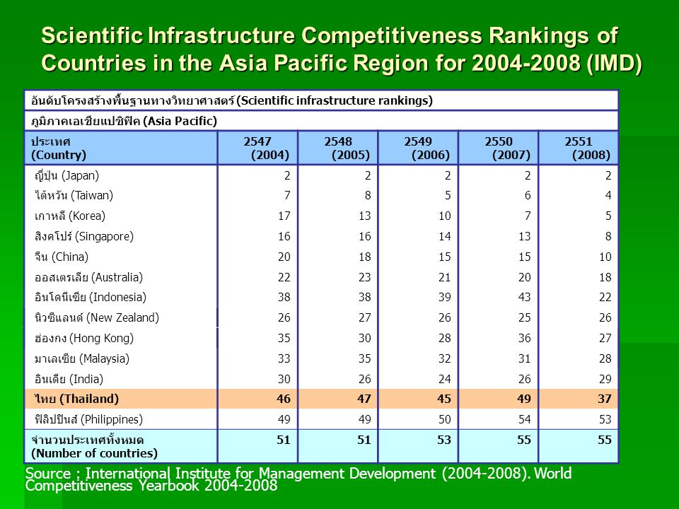 Scientific Infrastructure Competitiveness Rankings of Countries in the Asia Pacific Region for 2004-2008 (IMD) (Scientific infrastructure rankings) (A