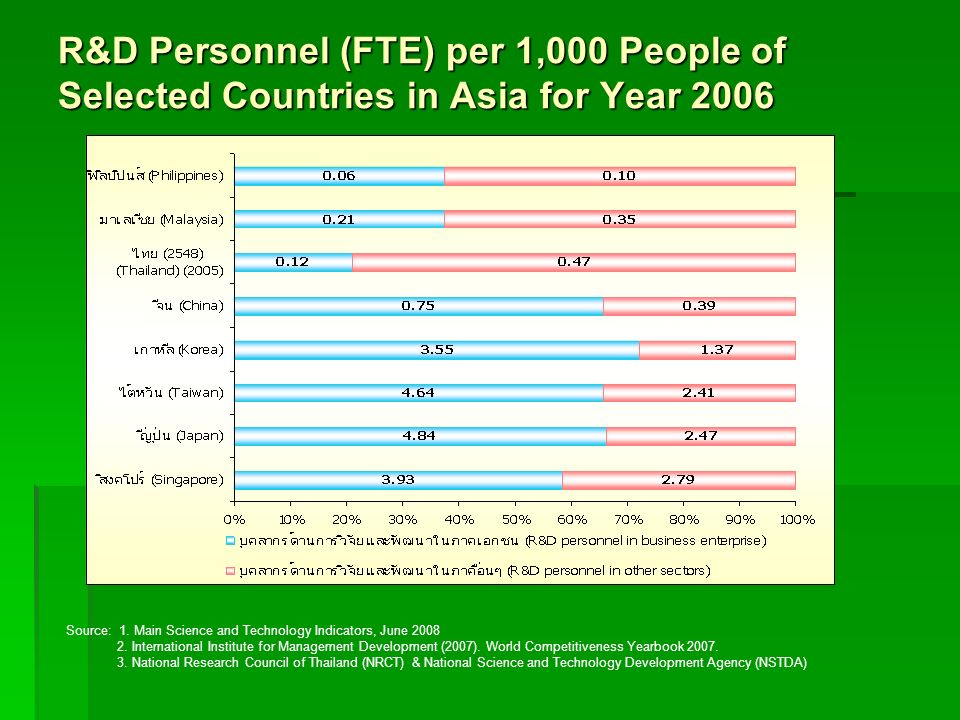 R&D Personnel (FTE) per 1,000 People of Selected Countries in Asia for Year 2006 Source: 1. Main Science and Technology Indicators, June 2008 2. Inter