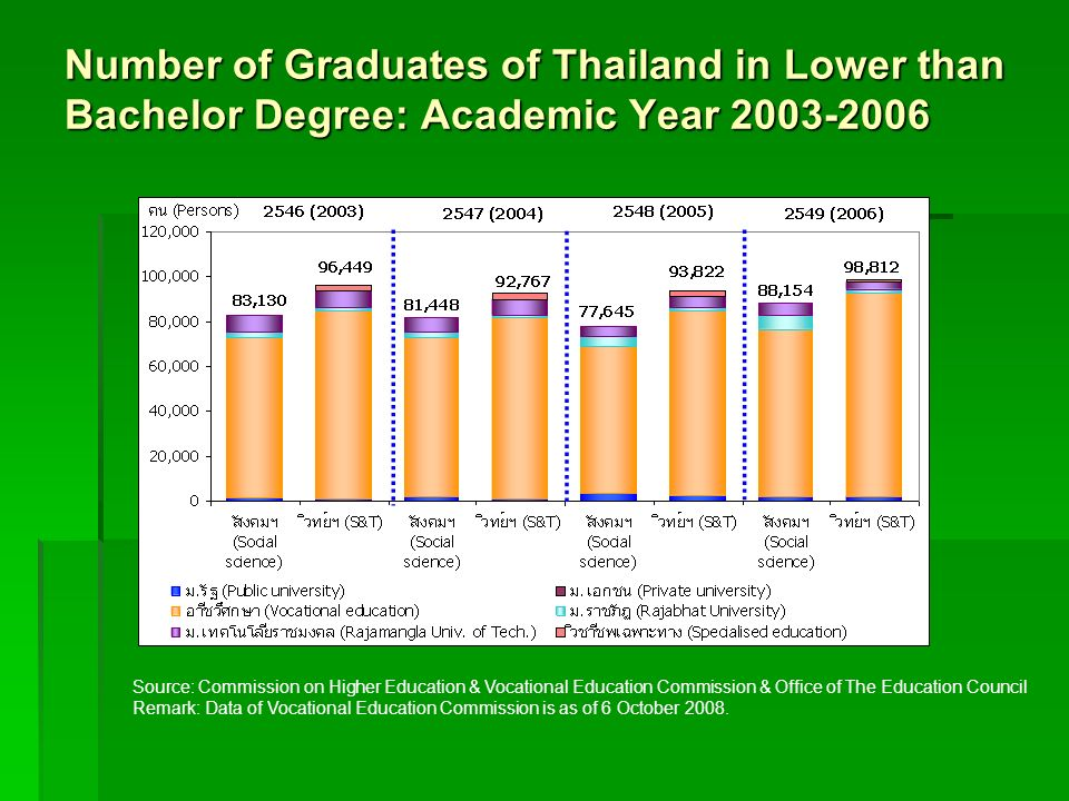 Number of Graduates of Thailand in Lower than Bachelor Degree: Academic Year 2003-2006 Source: Commission on Higher Education & Vocational Education C