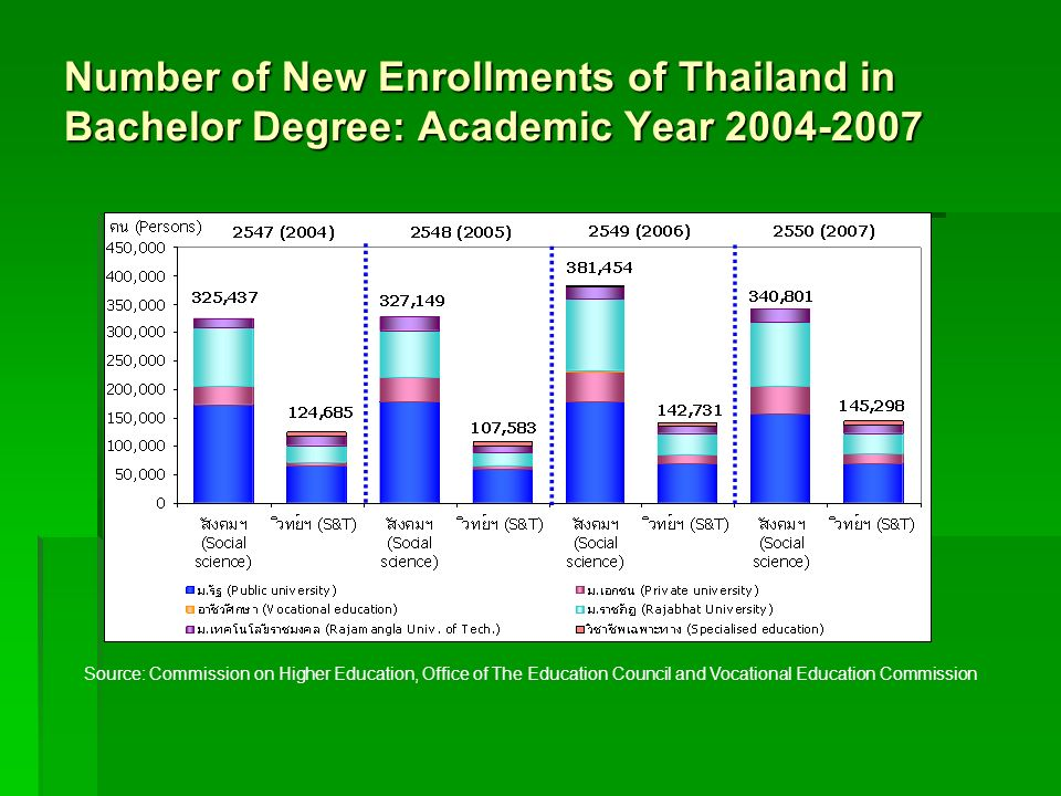 Number of New Enrollments of Thailand in Bachelor Degree: Academic Year 2004-2007 Source: Commission on Higher Education, Office of The Education Coun