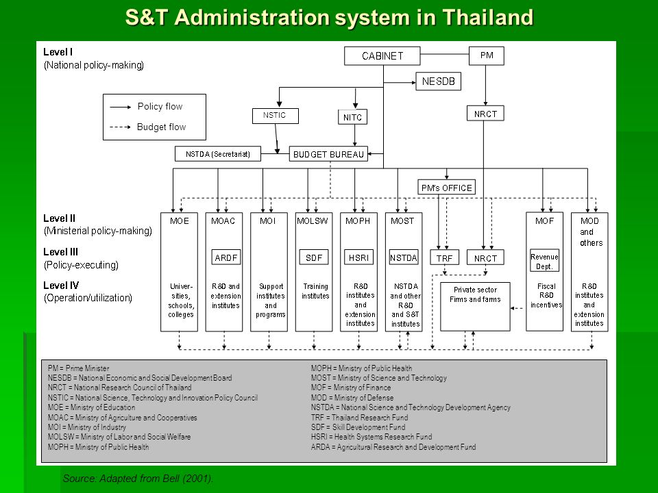 S&T Administration system in Thailand Source: Adapted from Bell (2001). Policy flow Budget flow PM = Prime MinisterMOPH = Ministry of Public Health NE