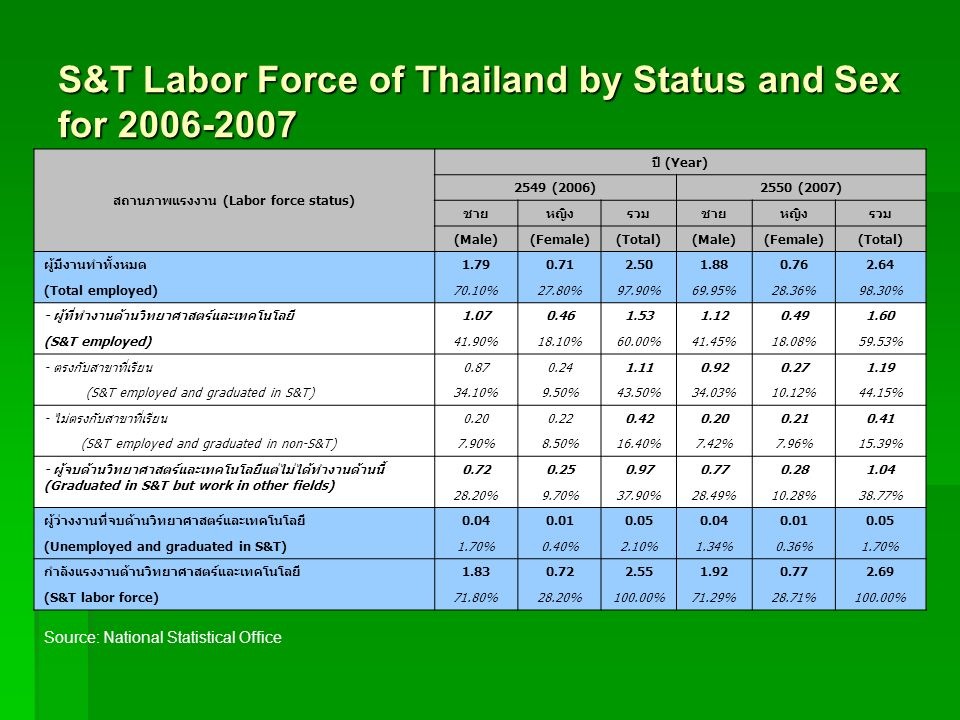 S&T Labor Force of Thailand by Status and Sex for 2006-2007 Source: National Statistical Office (Labor force status) (Year) 2549 (2006)2550 (2007) (Ma