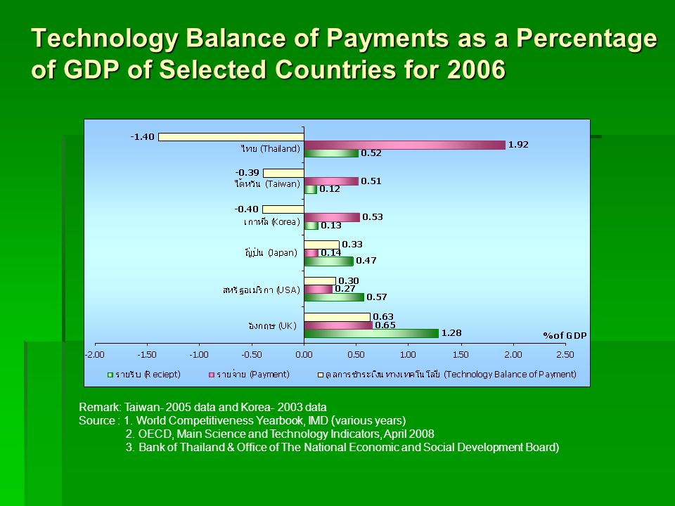 Technology Balance of Payments as a Percentage of GDP of Selected Countries for 2006 Remark: Taiwan- 2005 data and Korea- 2003 data Source : 1. World