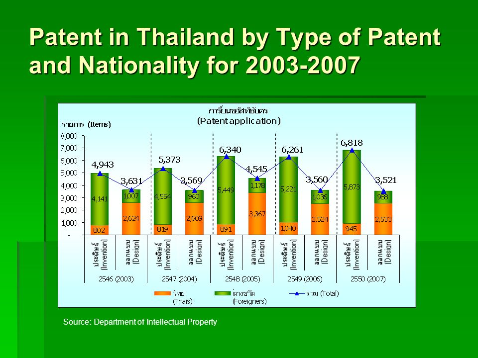 Patent in Thailand by Type of Patent and Nationality for 2003-2007 Source: Department of Intellectual Property
