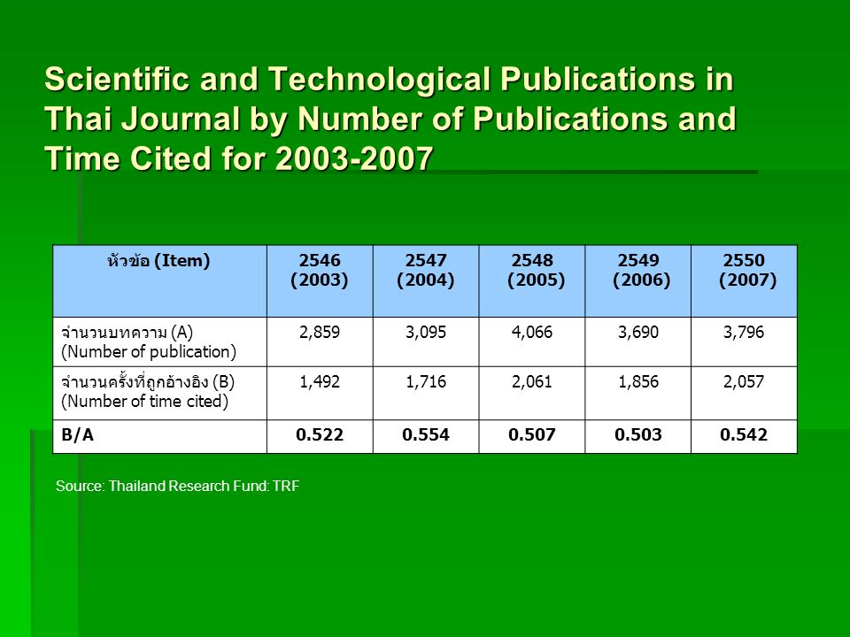 Scientific and Technological Publications in Thai Journal by Number of Publications and Time Cited for 2003-2007 (Item)2546 (2003) 2547 (2004) 2548 (2