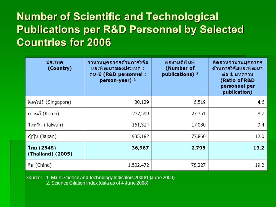 Number of Scientific and Technological Publications per R&D Personnel by Selected Countries for 2006 (Country) : - (R&D personnel : person-year) 1 (Nu