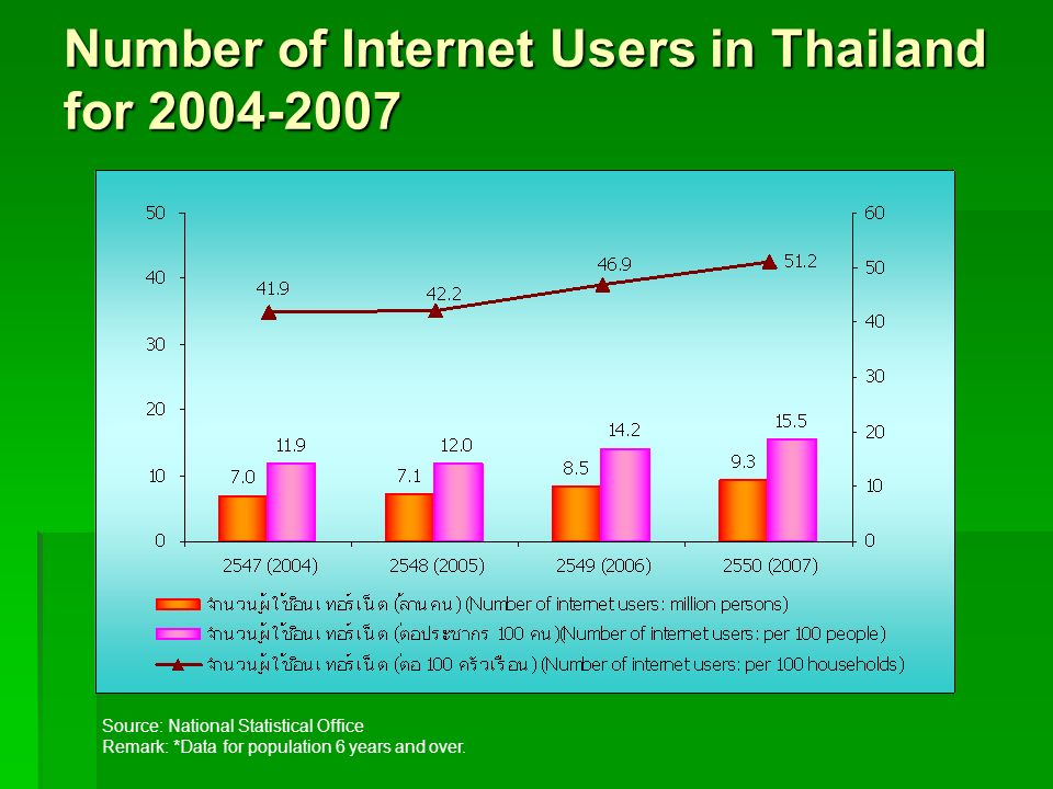 Number of Internet Users in Thailand for 2004-2007 Source: National Statistical Office Remark: *Data for population 6 years and over.