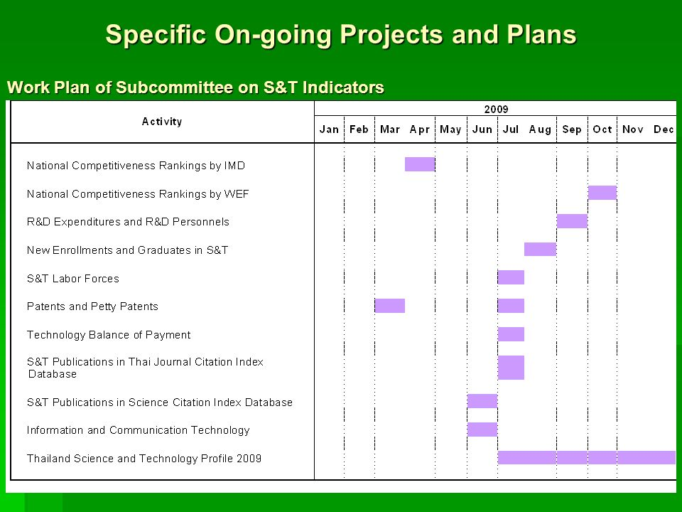 Specific On-going Projects and Plans Work Plan of Subcommittee on S&T Indicators