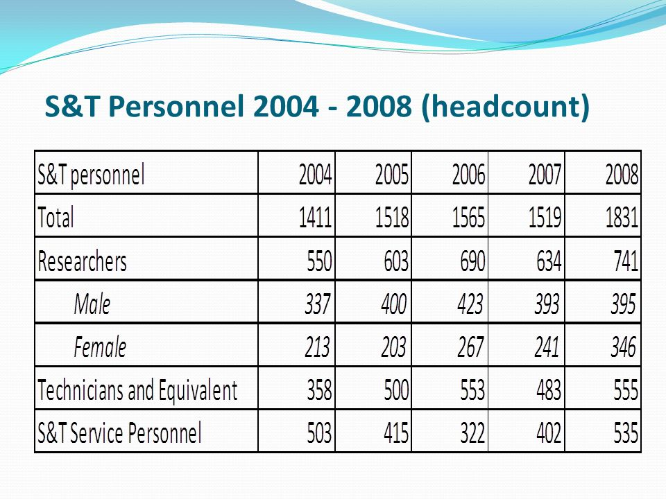 S&T Personnel 2004 - 2008 (headcount)