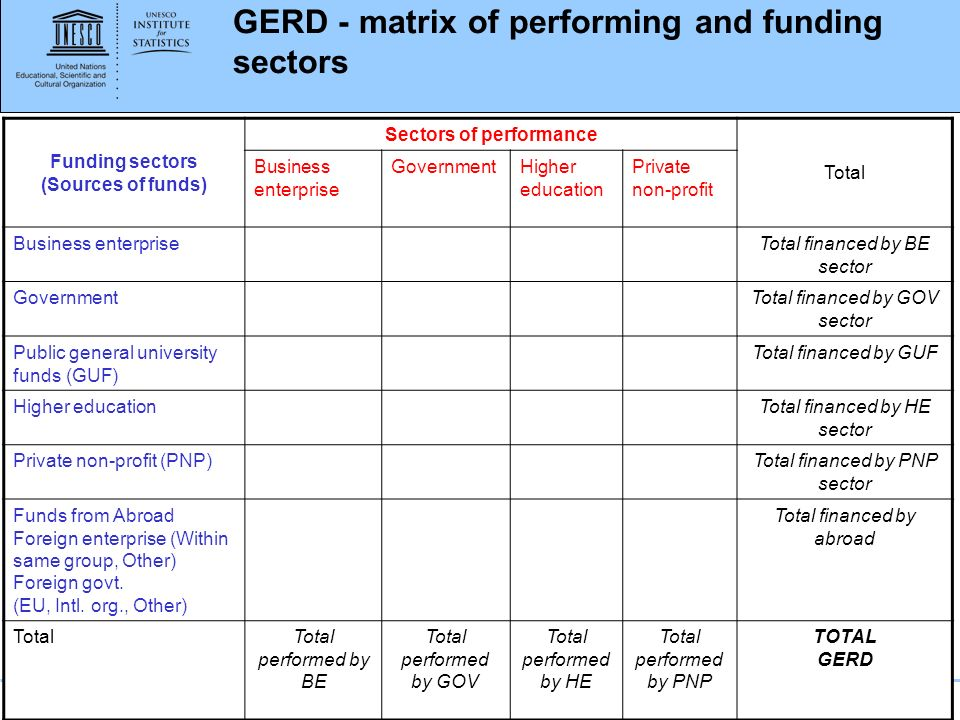 www.uis.unesco.org Funding sectors (Sources of funds) Sectors of performance Total Business enterprise GovernmentHigher education Private non-profit Business enterpriseTotal financed by BE sector GovernmentTotal financed by GOV sector Public general university funds (GUF) Total financed by GUF Higher educationTotal financed by HE sector Private non-profit (PNP)Total financed by PNP sector Funds from Abroad Foreign enterprise (Within same group, Other) Foreign govt.