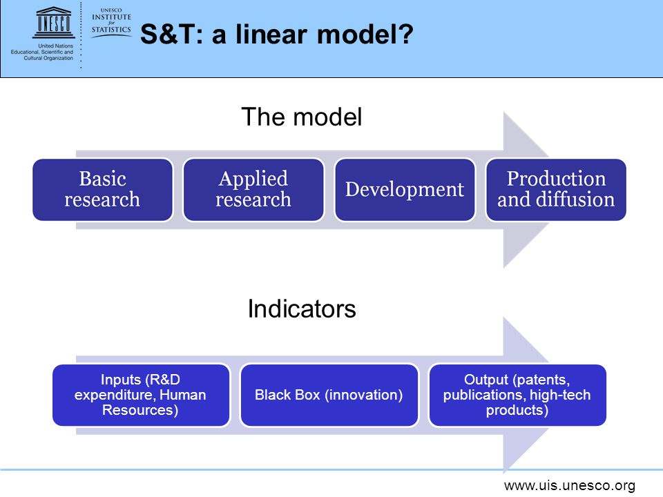 www.uis.unesco.org S&T: a linear model? Inputs (R&D expenditure, Human Resources) Black Box (innovation) Output (patents, publications, high-tech prod