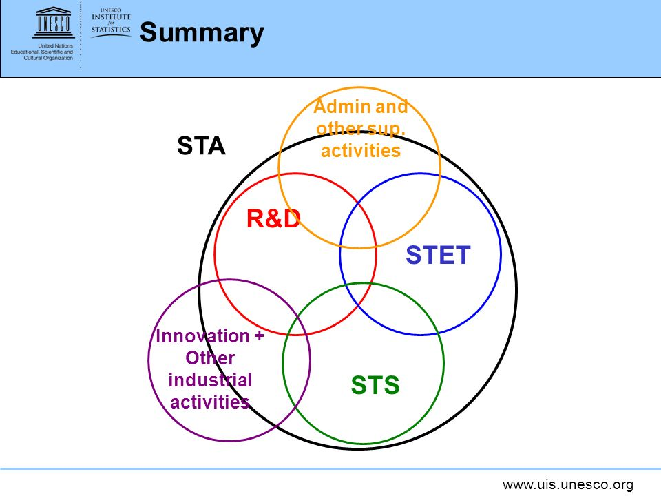 www.uis.unesco.org Summary R&D STET STS STA Innovation + Other industrial activities Admin and other sup. activities