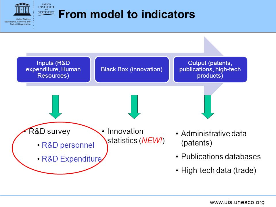 www.uis.unesco.org From model to indicators Inputs (R&D expenditure, Human Resources) Black Box (innovation) Output (patents, publications, high-tech
