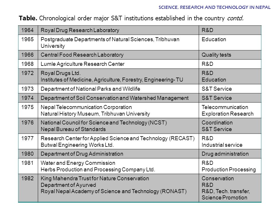 1964Royal Drug Research LaboratoryR&D 1965Postgraduate Departments of Natural Sciences, Tribhuvan University Education 1966Central Food Research Labor
