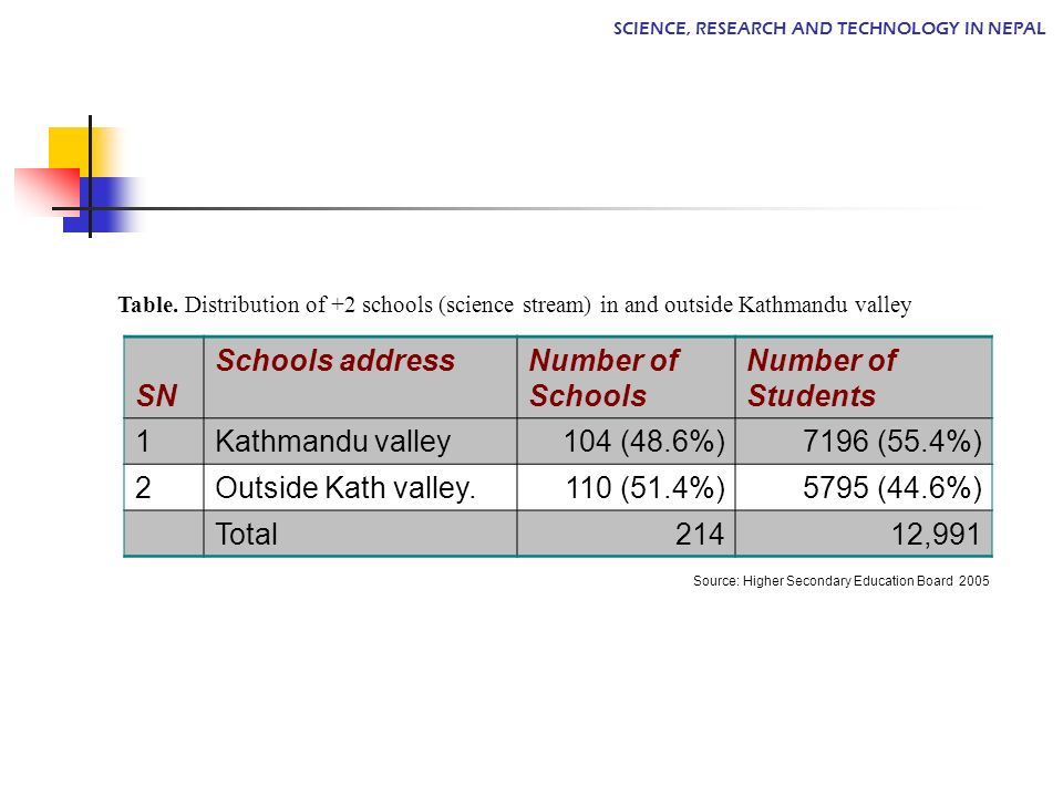 Table. Distribution of +2 schools (science stream) in and outside Kathmandu valley SN Schools addressNumber of Schools Number of Students 1Kathmandu v