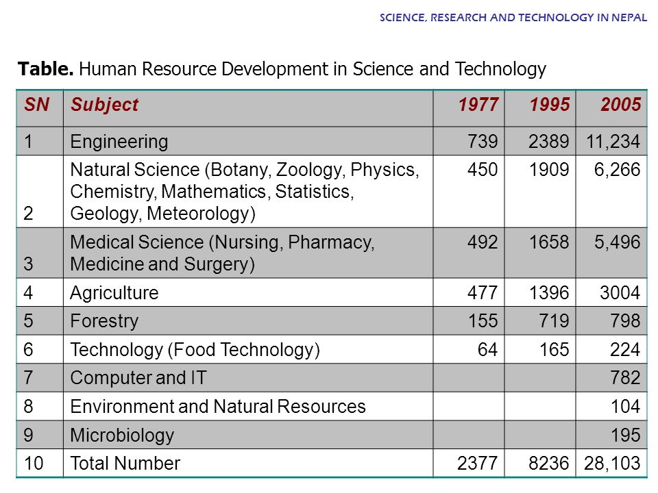 SNSubject197719952005 1 Engineering739238911,234 2 Natural Science (Botany, Zoology, Physics, Chemistry, Mathematics, Statistics, Geology, Meteorology) 45019096,266 3 Medical Science (Nursing, Pharmacy, Medicine and Surgery) 49216585,496 4 Agriculture47713963004 5 Forestry155719798 6 Technology (Food Technology)64165224 7 Computer and IT782 8 Environment and Natural Resources104 9 Microbiology195 10 Total Number2377823628,103 Table.