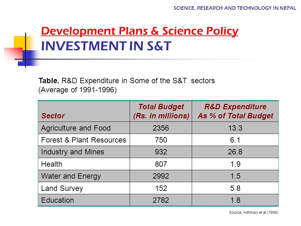 Development Plans & Science Policy INVESTMENT IN S&T SCIENCE, RESEARCH AND TECHNOLOGY IN NEPAL Table. R&D Expenditure in Some of the S&T sectors (Aver