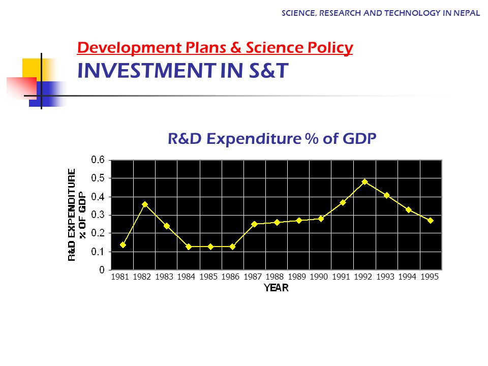 R&D Expenditure % of GDP SCIENCE, RESEARCH AND TECHNOLOGY IN NEPAL Development Plans & Science Policy INVESTMENT IN S&T 1981 1982 1983 1984 1985 1986 1987 1988 1989 1990 1991 1992 1993 1994 1995