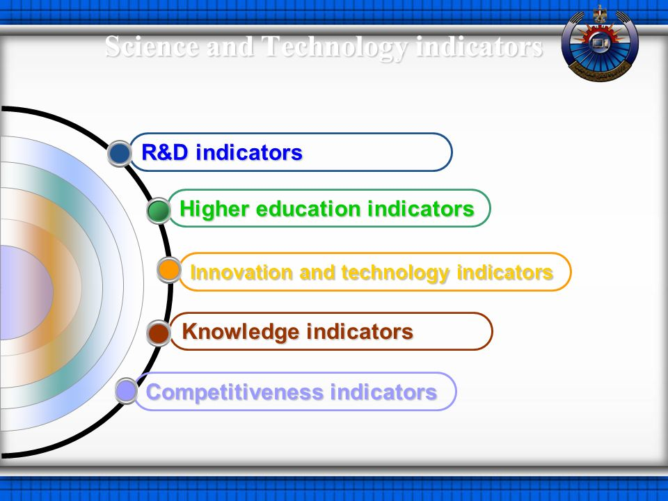 Science and Technology indicators Competitiveness indicators Knowledge indicators Innovation and technology indicators Higher education indicators R&D indicators