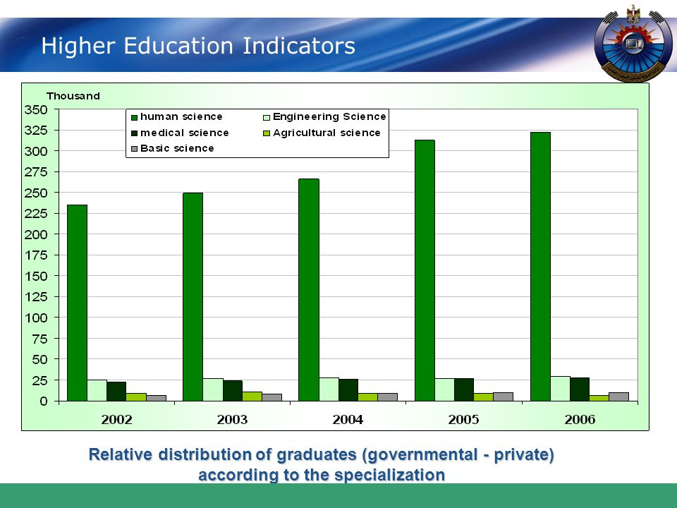 www.themegallery.com Higher Education Indicators Relative distribution of graduates (governmental - private) according to the specialization according to the specialization