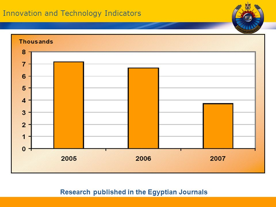 Innovation and Technology Indicators Research published in the Egyptian Journals