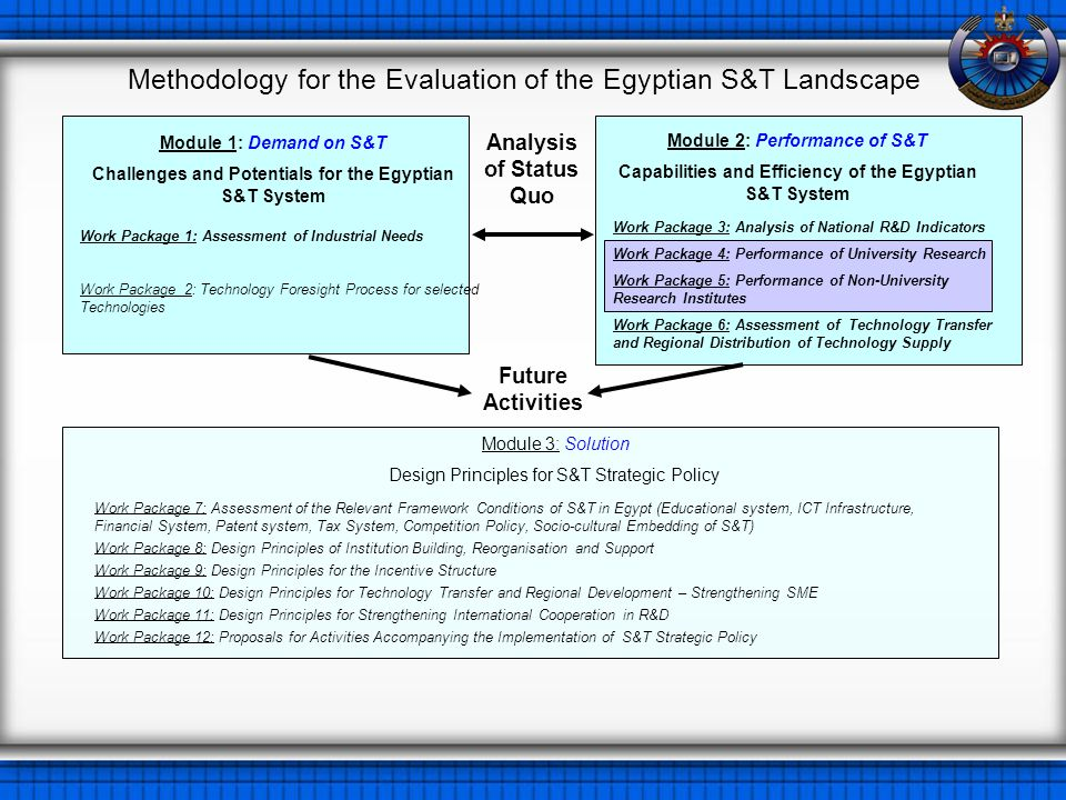 Methodology for the Evaluation of the Egyptian S&T Landscape Module 1: Demand on S&T Challenges and Potentials for the Egyptian S&T System Module 3: Solution Design Principles for S&T Strategic Policy Module 2: Performance of S&T Capabilities and Efficiency of the Egyptian S&T System Work Package 7: Assessment of the Relevant Framework Conditions of S&T in Egypt (Educational system, ICT Infrastructure, Financial System, Patent system, Tax System, Competition Policy, Socio-cultural Embedding of S&T) Work Package 8: Design Principles of Institution Building, Reorganisation and Support Work Package 9: Design Principles for the Incentive Structure Work Package 10: Design Principles for Technology Transfer and Regional Development – Strengthening SME Work Package 11: Design Principles for Strengthening International Cooperation in R&D Work Package 12: Proposals for Activities Accompanying the Implementation of S&T Strategic Policy Work Package 1: Assessment of Industrial Needs Work Package 2: Technology Foresight Process for selected Technologies Work Package 3: Analysis of National R&D Indicators Work Package 4: Performance of University Research Work Package 5: Performance of Non-University Research Institutes Work Package 6: Assessment of Technology Transfer and Regional Distribution of Technology Supply Analysis of Status Quo Future Activities