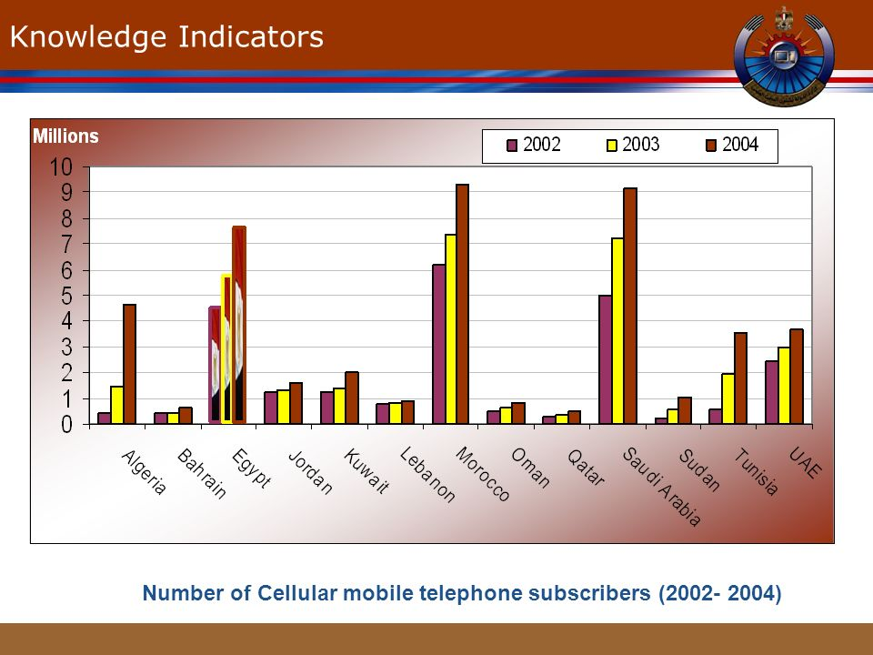 www.themegallery.com Knowledge Indicators Number of Cellular mobile telephone subscribers (2002- 2004)