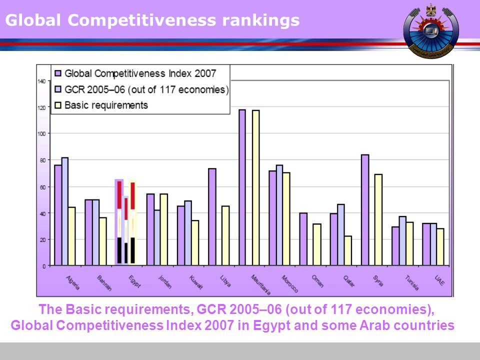 www.themegallery.com Global Competitiveness rankings The Basic requirements, GCR 2005–06 (out of 117 economies), Global Competitiveness Index 2007 in Egypt and some Arab countries