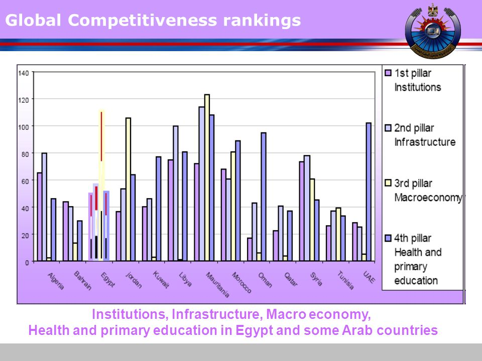www.themegallery.com Global Competitiveness rankings Institutions, Infrastructure, Macro economy, Health and primary education in Egypt and some Arab countries