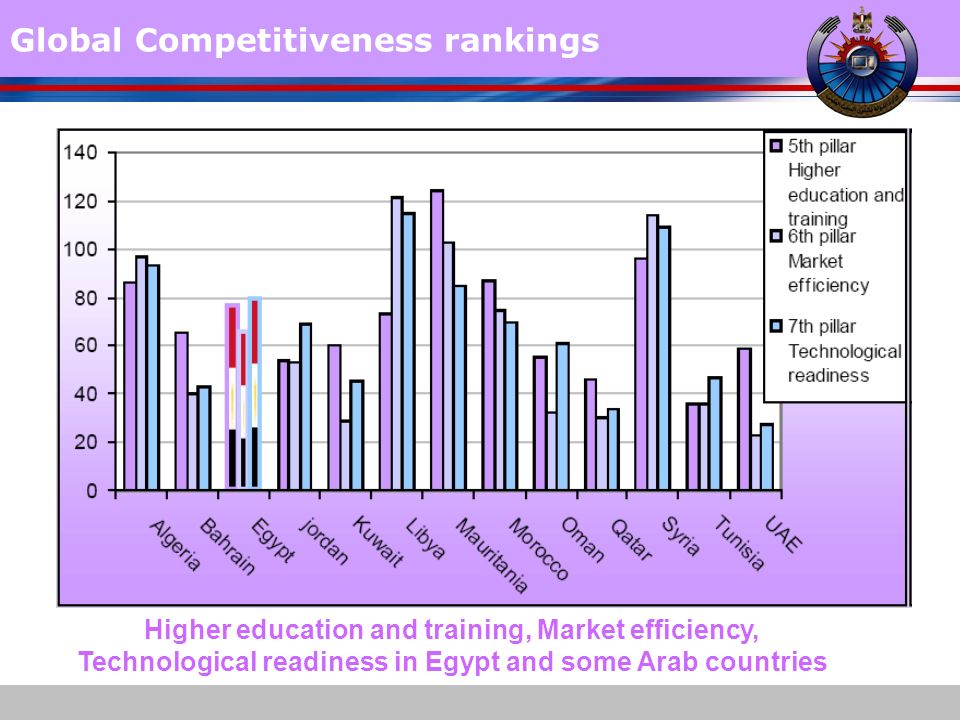 www.themegallery.com Global Competitiveness rankings Higher education and training, Market efficiency, Technological readiness in Egypt and some Arab countries