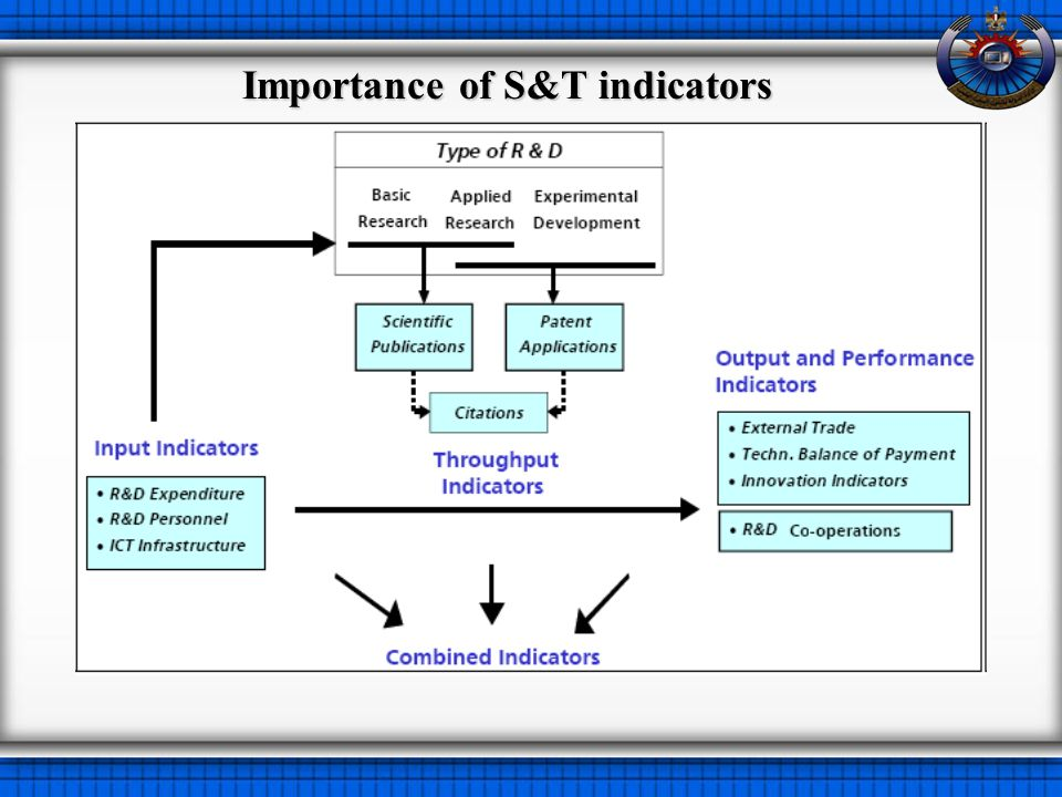 Importance of S&T indicators