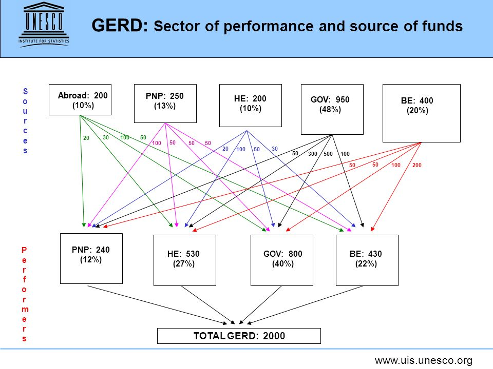 www.uis.unesco.org GERD: Sector of performance and source of funds 50 200 100 30 50 100 500 50 100 50 300 100 50 30 50 20 100 20 PerformersPerformers