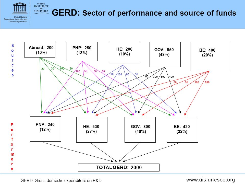 GERD: Sector of performance and source of funds PerformersPerformers PNP: 240 (12%) HE: 530 (27%) GOV: 800 (40%) BE: 430 (22%) TOTAL GERD: 2000 SourcesSources BE: 400 (20%) GOV: 950 (48%) HE: 200 (10%) PNP: 250 (13%) Abroad: 200 (10%) PNP: 250 (13%) HE: 200 (10%) GOV: 950 (48%) BE: 400 (20%) GERD: Gross domestic expenditure on R&D