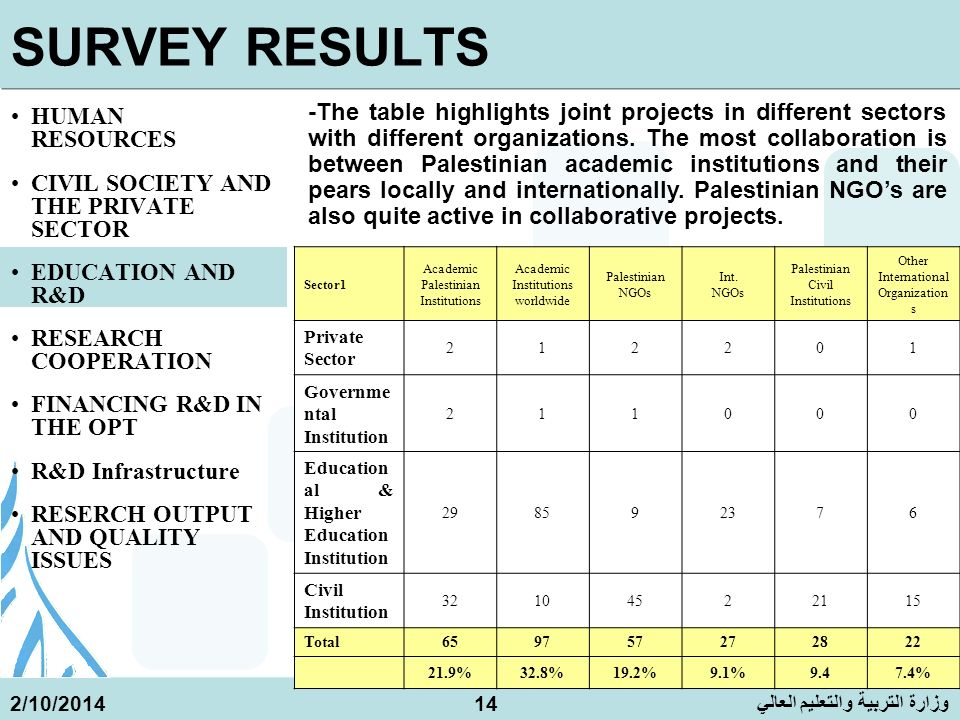 وزارة التربية والتعليم العالي 2/10/201414 SURVEY RESULTS HUMAN RESOURCES CIVIL SOCIETY AND THE PRIVATE SECTOR EDUCATION AND R&D RESEARCH COOPERATION FINANCING R&D IN THE OPT R&D Infrastructure RESERCH OUTPUT AND QUALITY ISSUES -The table highlights joint projects in different sectors with different organizations.