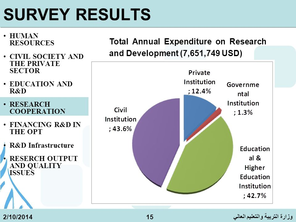 وزارة التربية والتعليم العالي 2/10/201415 SURVEY RESULTS HUMAN RESOURCES CIVIL SOCIETY AND THE PRIVATE SECTOR EDUCATION AND R&D RESEARCH COOPERATION FINANCING R&D IN THE OPT R&D Infrastructure RESERCH OUTPUT AND QUALITY ISSUES Total Annual Expenditure on Research and Development (7,651,749 USD)