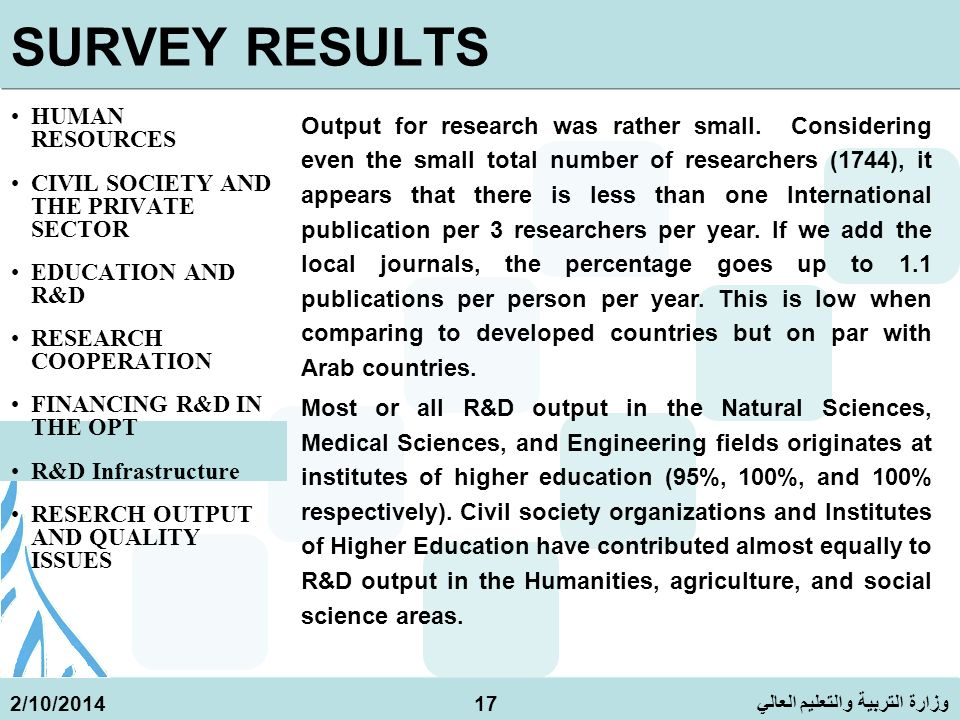 وزارة التربية والتعليم العالي 2/10/201417 SURVEY RESULTS HUMAN RESOURCES CIVIL SOCIETY AND THE PRIVATE SECTOR EDUCATION AND R&D RESEARCH COOPERATION FINANCING R&D IN THE OPT R&D Infrastructure RESERCH OUTPUT AND QUALITY ISSUES Output for research was rather small.