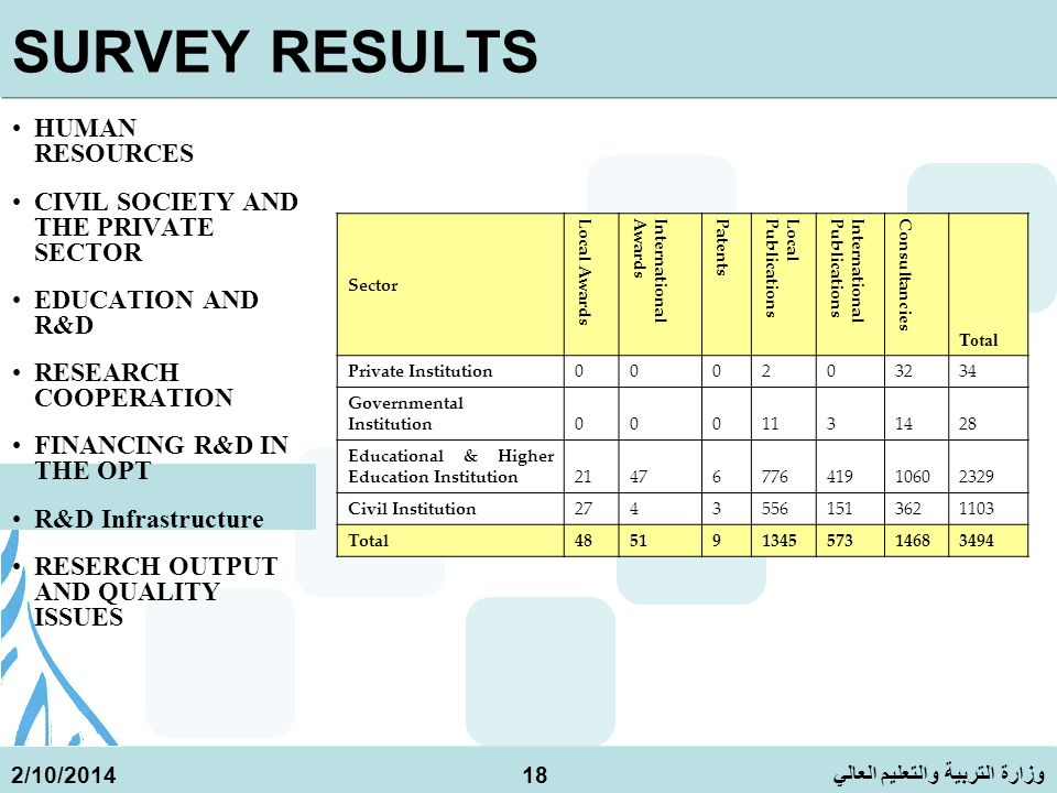 وزارة التربية والتعليم العالي 2/10/201418 SURVEY RESULTS HUMAN RESOURCES CIVIL SOCIETY AND THE PRIVATE SECTOR EDUCATION AND R&D RESEARCH COOPERATION FINANCING R&D IN THE OPT R&D Infrastructure RESERCH OUTPUT AND QUALITY ISSUES Sector Local Awards InternationalAwards Patents LocalPublications InternationalPublications Consultancies Total Private Institution000203234 Governmental Institution0001131428 Educational & Higher Education Institution 2147677641910602329 Civil Institution27435561513621103 Total48519134557314683494