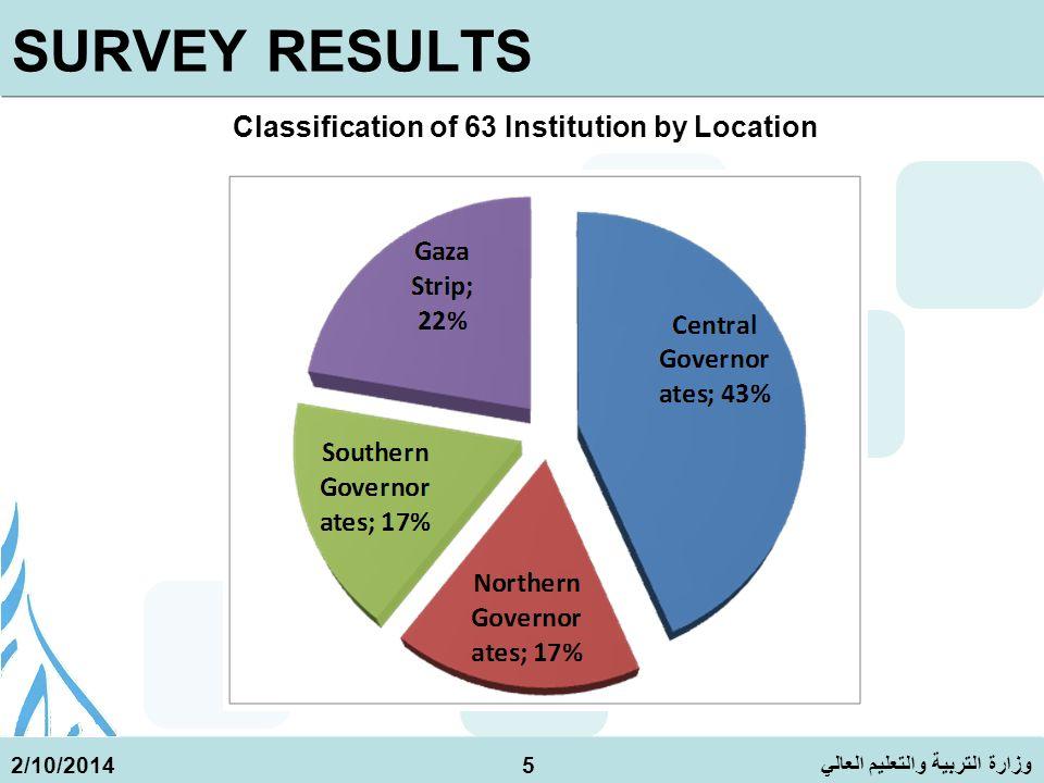وزارة التربية والتعليم العالي 2/10/20146 SURVEY RESULTS - Classification of 63 Institution by sectors