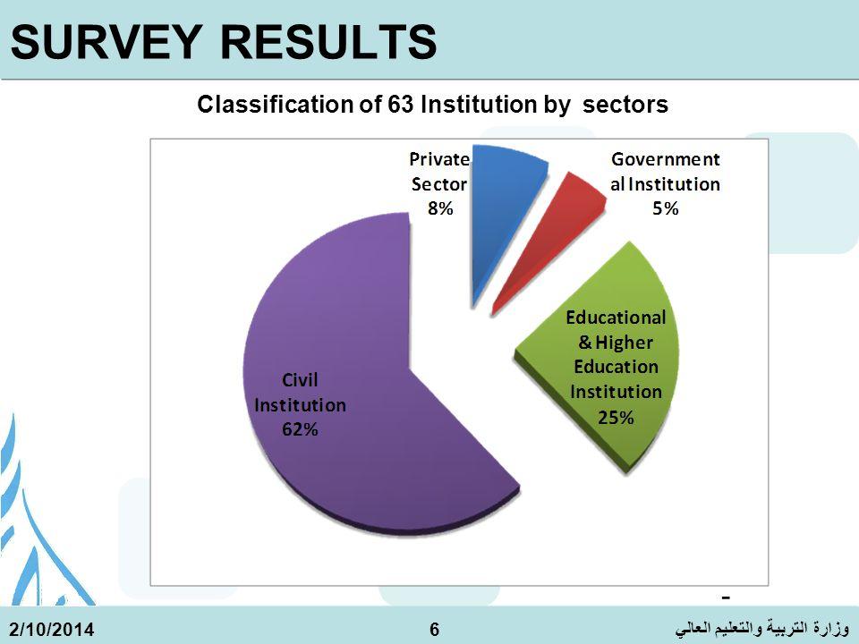 وزارة التربية والتعليم العالي 2/10/20147 SURVEY RESULTS HUMAN RESOURCES CIVIL SOCIETY AND THE PRIVATE SECTOR EDUCATION AND R&D RESEARCH COOPERATION FINANCING R&D IN THE OPT R&D Infrastructure RESERCH OUTPUT AND QUALITY ISSUES The total number of personnel captured who are involved in R&D is 1744