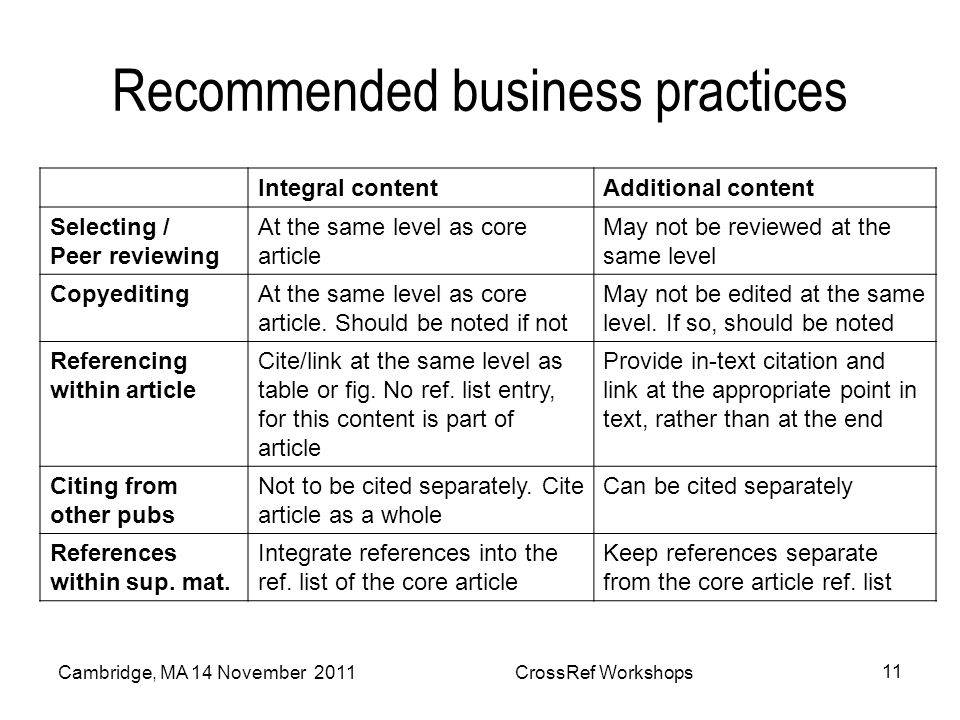 Recommended business practices Integral contentAdditional content Selecting / Peer reviewing At the same level as core article May not be reviewed at the same level CopyeditingAt the same level as core article.