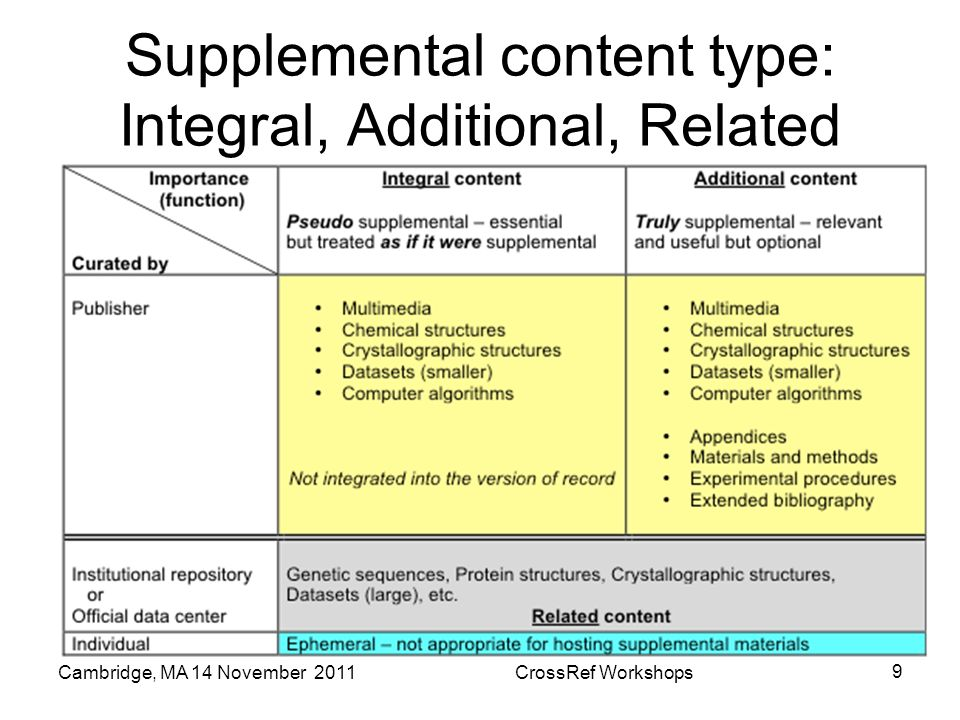 Supplemental content type: Integral, Additional, Related Cambridge, MA 14 November 2011CrossRef Workshops 9