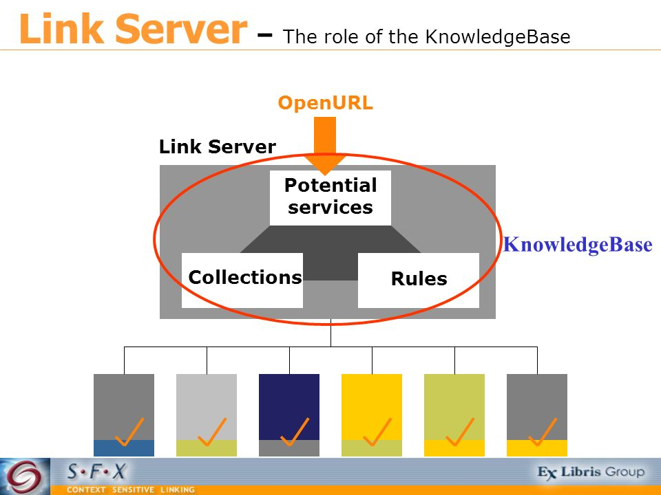 Potential services Collections Rules OpenURL Link Server KnowledgeBase Link Server – The role of the KnowledgeBase