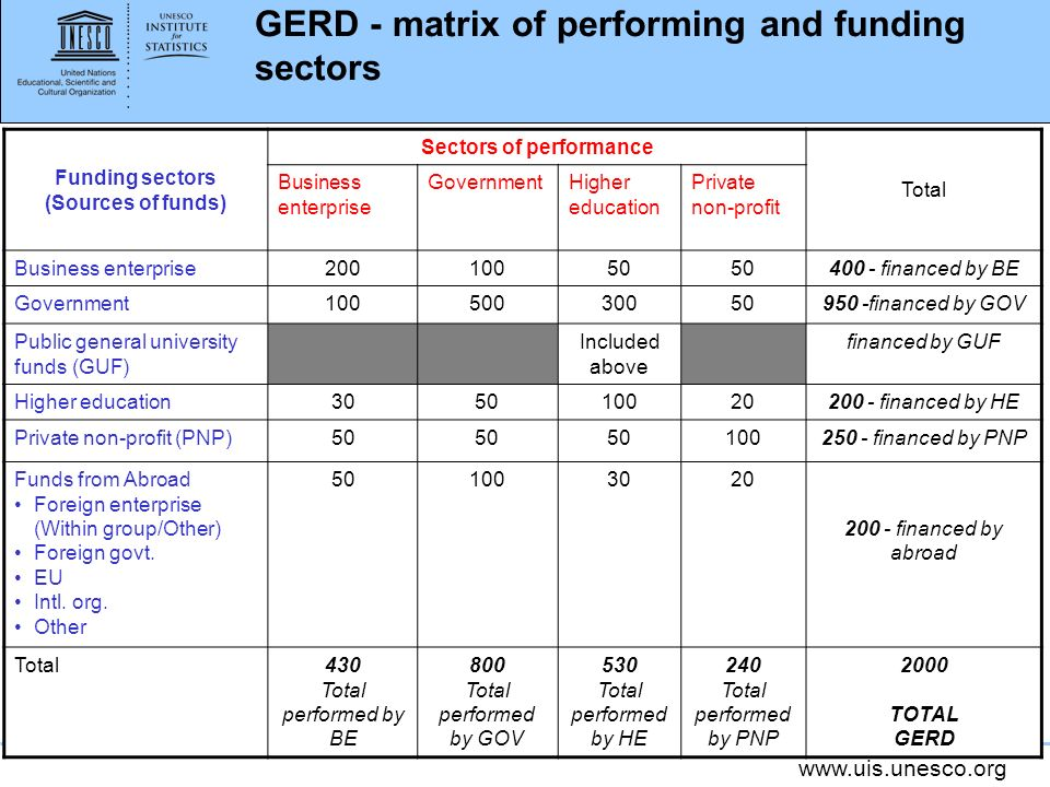 Funding sectors (Sources of funds) Sectors of performance Total Business enterprise GovernmentHigher education Private non-profit Business enterprise financed by BE Government financed by GOV Public general university funds (GUF) Included above financed by GUF Higher education financed by HE Private non-profit (PNP) financed by PNP Funds from Abroad Foreign enterprise (Within group/Other) Foreign govt.