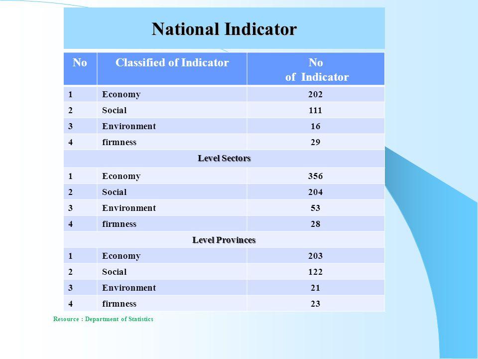 National Indicator NoClassified of IndicatorNo of Indicator 1Economy202 2Social111 3Environment16 4firmness29 Level Sectors 1Economy356 2Social204 3En