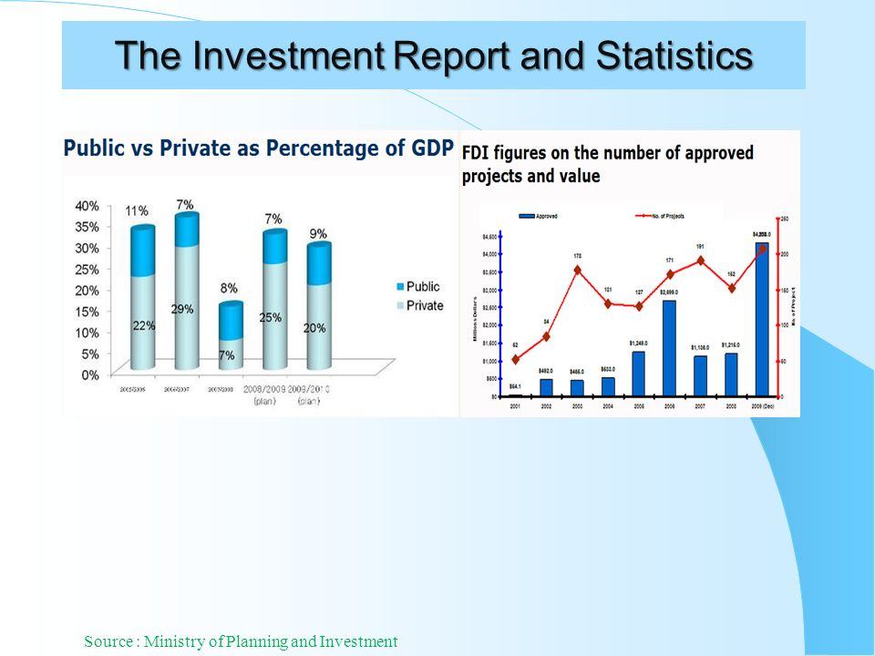 The Investment Report and Statistics Source : Ministry of Planning and Investment