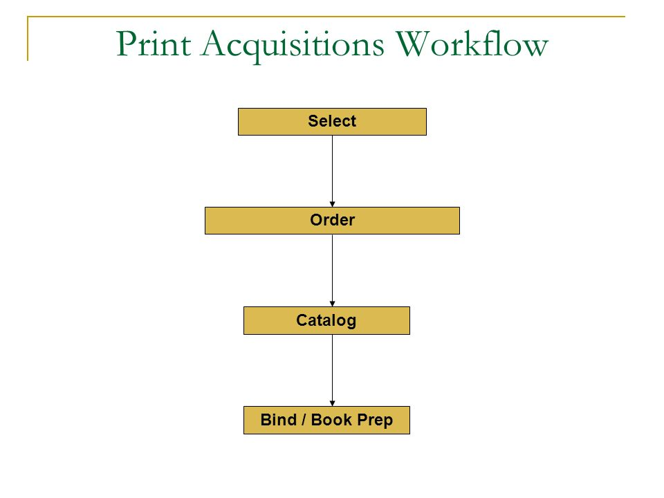 Print Acquisitions Workflow Order Catalog Bind / Book Prep Select